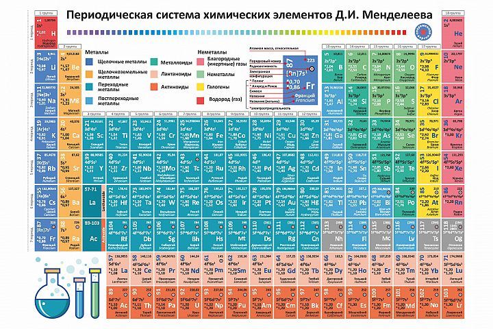Periodic table elements vector. Chemistry chart.Russian ver.