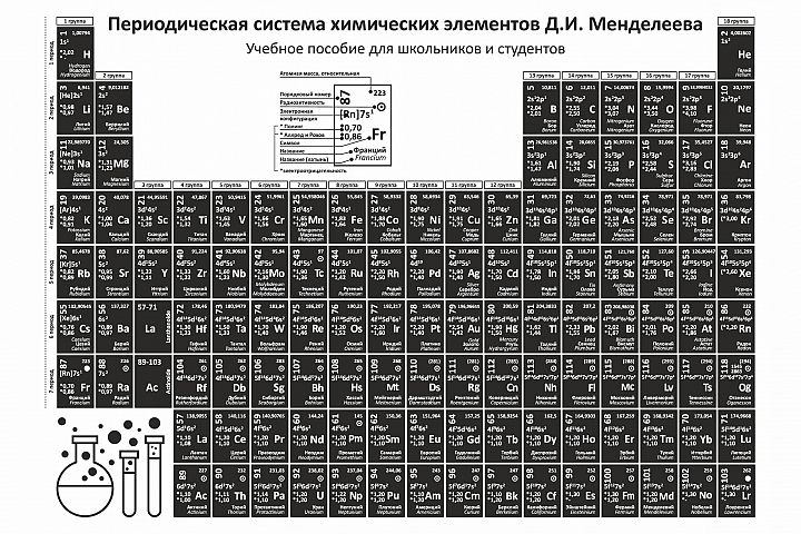 Periodic table of chemical elements of Mendeleev.Russian