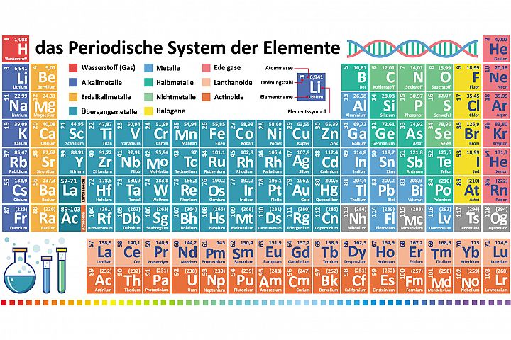 Periodic table of chemical elements. Das Periodensystem